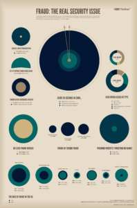 Online Retail Security Issues Data infographic